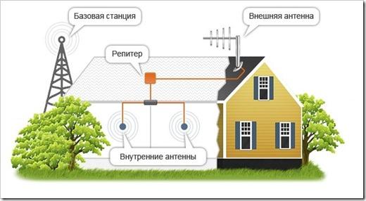 Усиление сотовой связи в коттедже