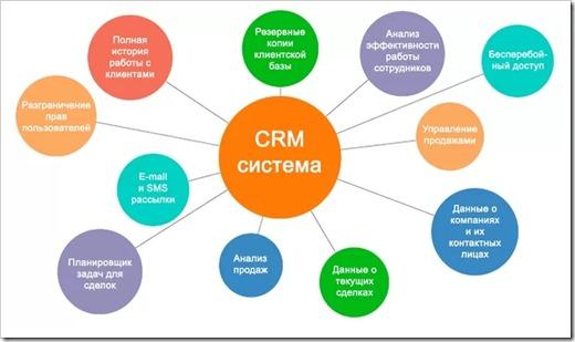 Сегменты бизнеса, в которых эффективность CRM доказана на практике